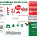 В Карпинске за 30 лет планируется произвести капитальный ремонт в 261 многоквартирном доме