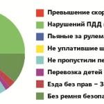 В Карпинске пьяных за рулем регистрируют по 6-8 каждую неделю